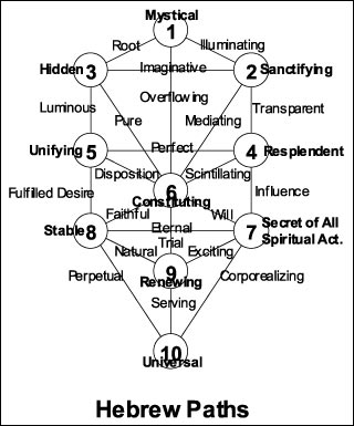 The 32 Paths Of Wisdom Rawn Clark