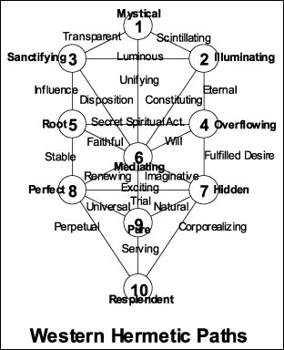 The 32 Paths of Wisdom - Rawn Clark